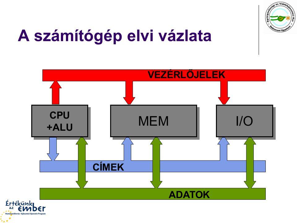 A számítógép elvi vázlata