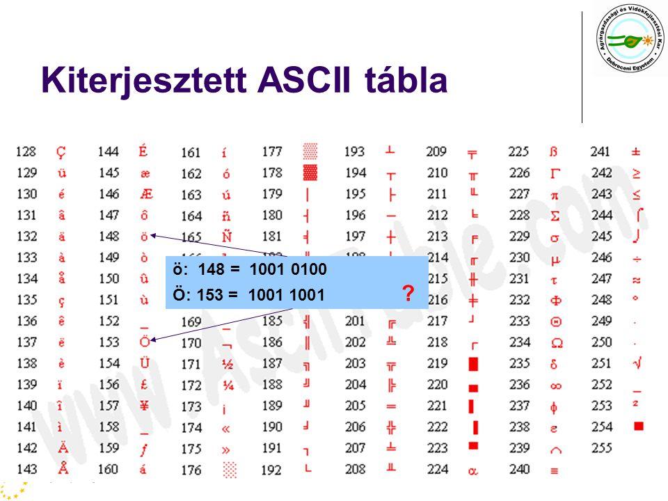 Kiterjesztett ASCII tábla