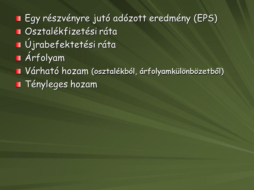 Egy részvényre jutó adózott eredmény (EPS)