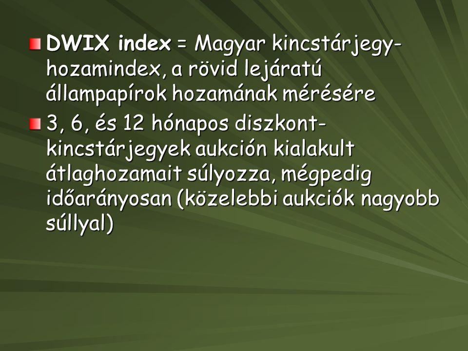DWIX index = Magyar kincstárjegy-hozamindex, a rövid lejáratú állampapírok hozamának mérésére