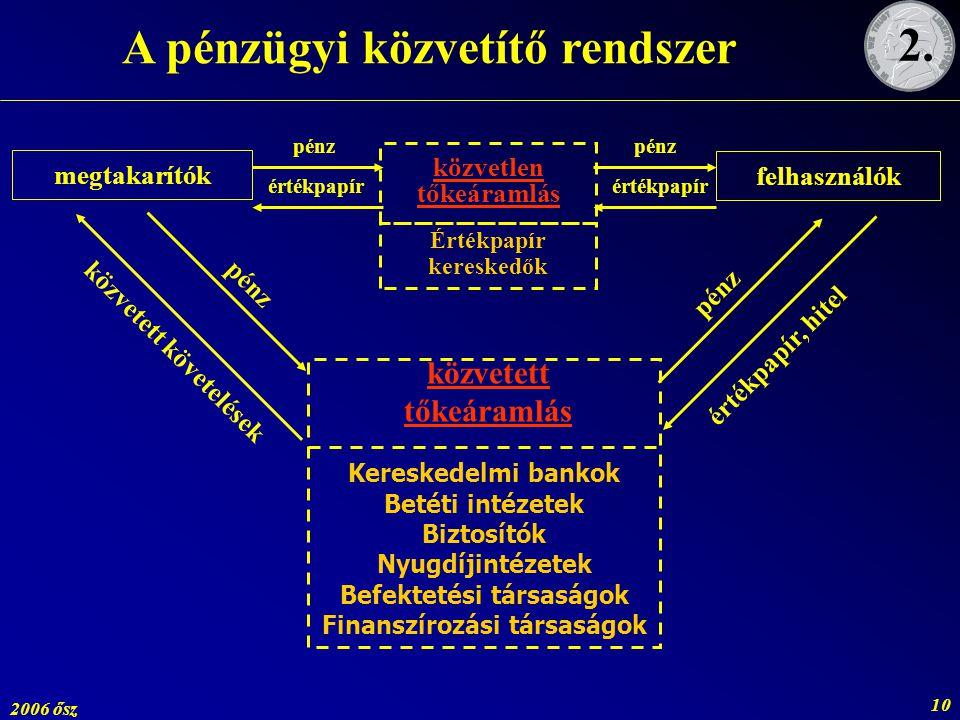 A pénzügyi közvetítő rendszer