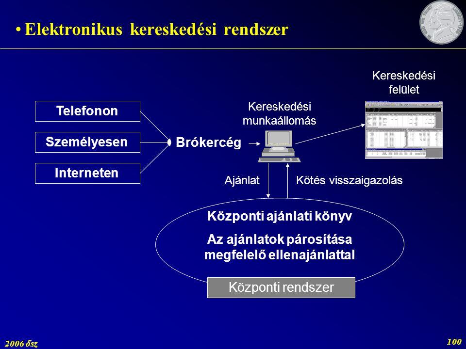 Elektronikus kereskedési rendszer