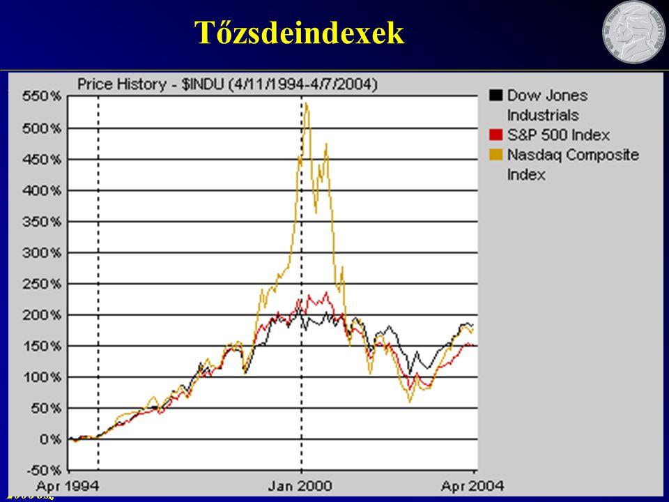 Tőzsdeindexek A részvénypiac egészének, vagy egy részének áralakulását jelző statisztikai mutató. viszonyítási pont.