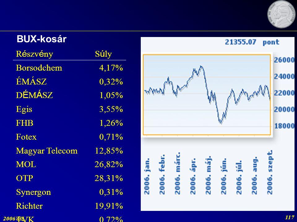 BUX-kosár Részvény Súly Borsodchem 4,17% ÉMÁSZ 0,32% DÉMÁSZ 1,05% Egis
