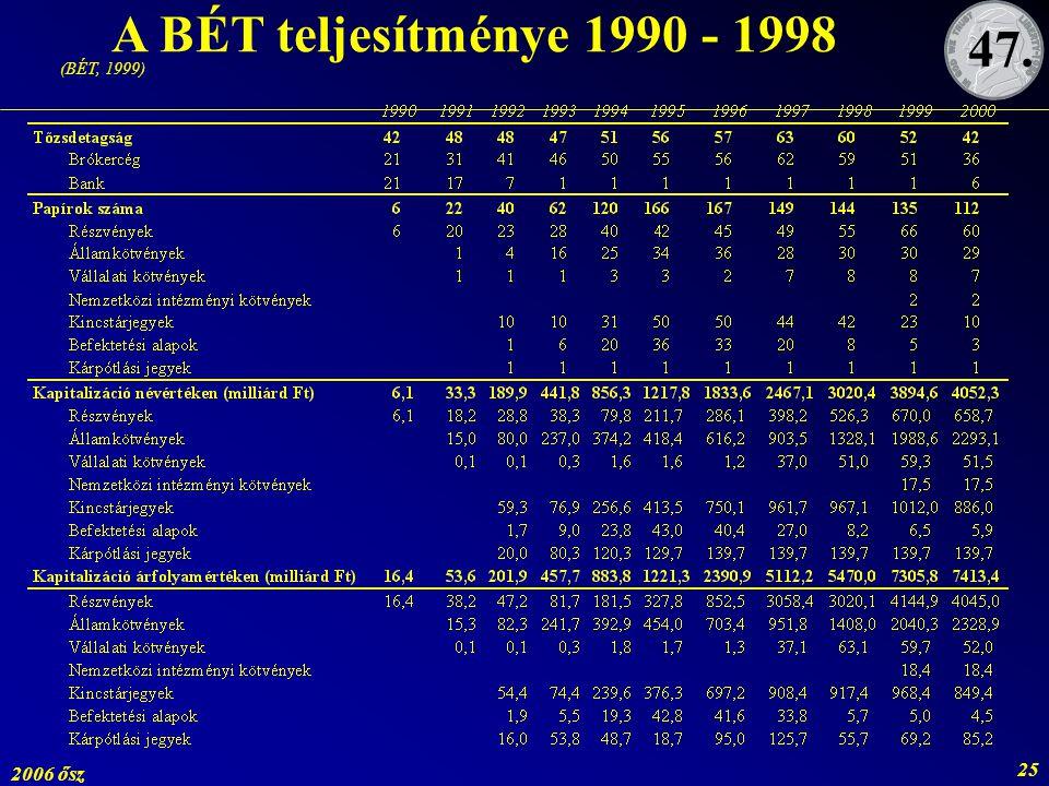 A BÉT teljesítménye 1990 - 1998 47. (BÉT, 1999) 2006 ősz