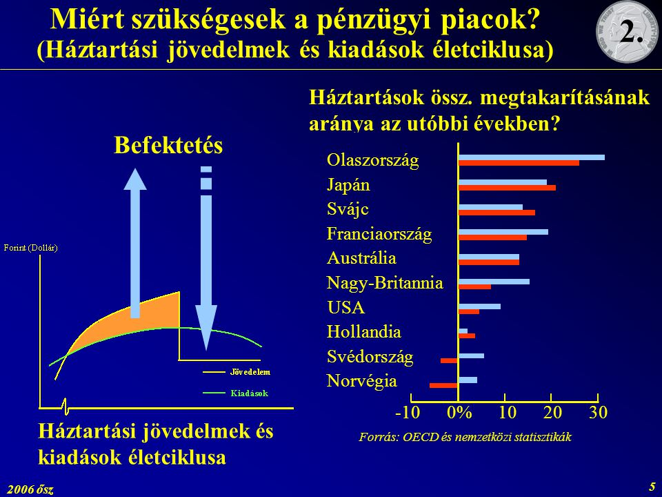 Forrás: OECD és nemzetközi statisztikák