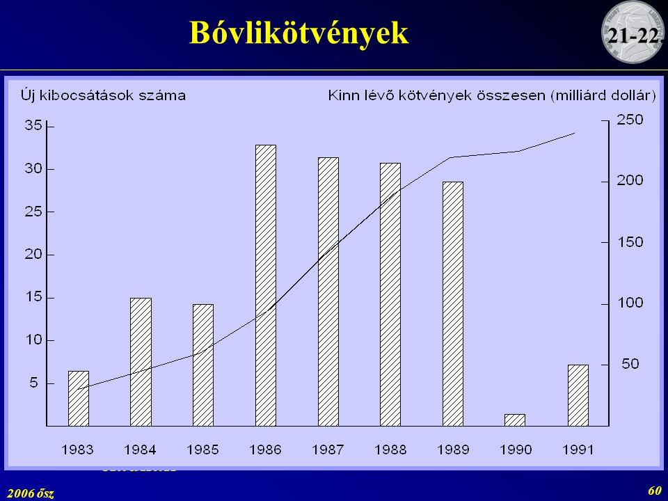 Bóvlikötvények 21-22. ~ 1970 gyenge minősítésű kötvények vásárlása nem népszerű. ~ 1980 kiszorultak a vállalatok a nyilvános piacról.