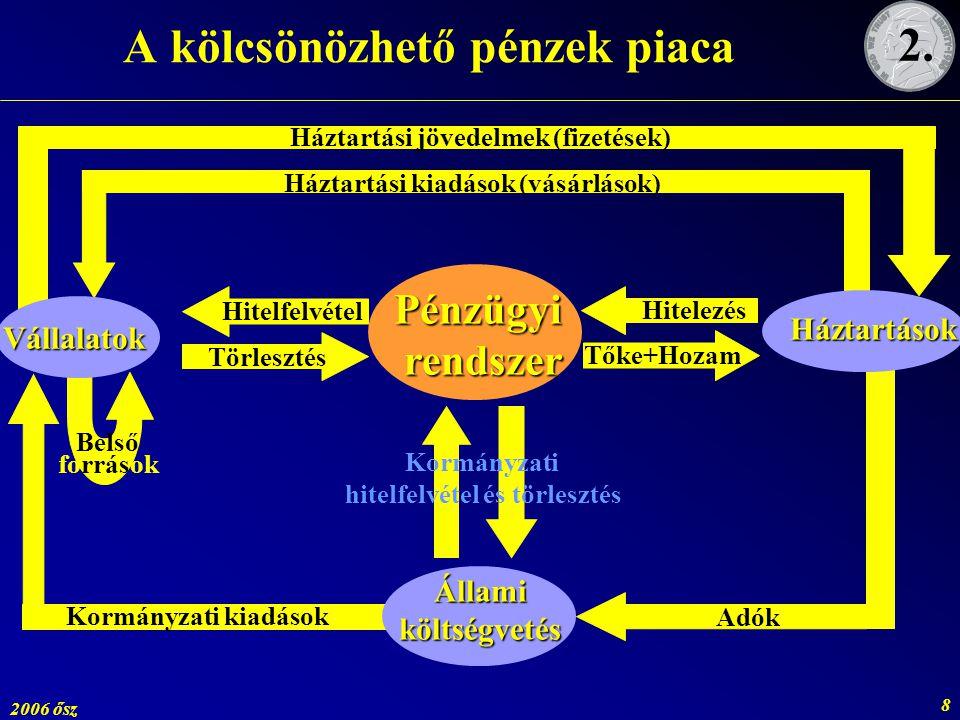 A kölcsönözhető pénzek piaca