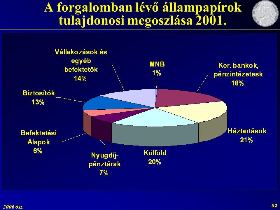 A forgalomban lévő állampapírok tulajdonosi megoszlása 2001.