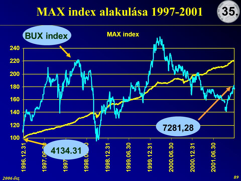 MAX index alakulása 1997-2001 35. BUX index 7281,28 4134.31 MAX index