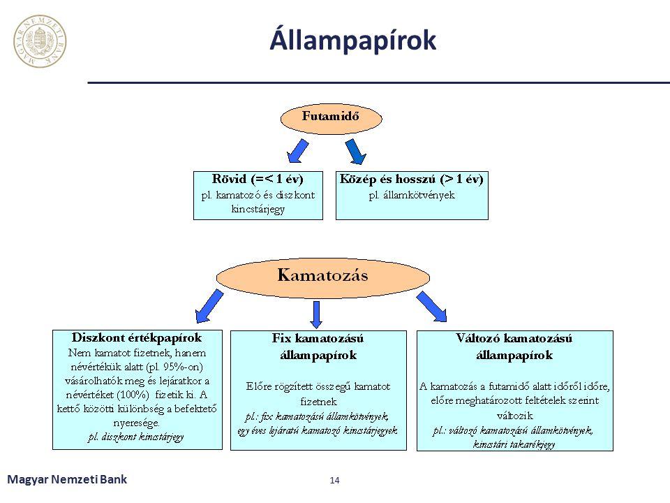 Állampapírok Magyar Nemzeti Bank