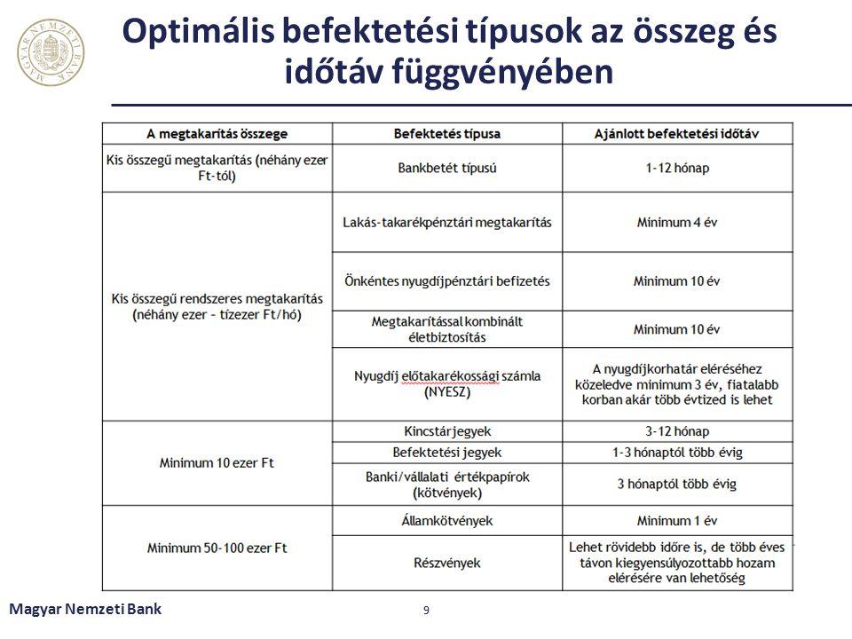 Optimális befektetési típusok az összeg és időtáv függvényében