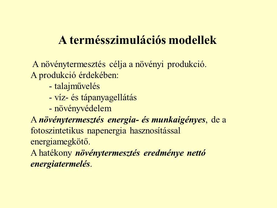 A termésszimulációs modellek