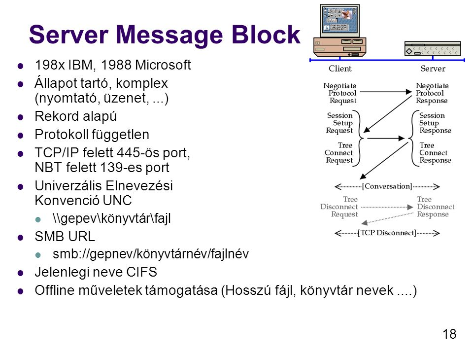 Server Message Block 198x IBM, 1988 Microsoft