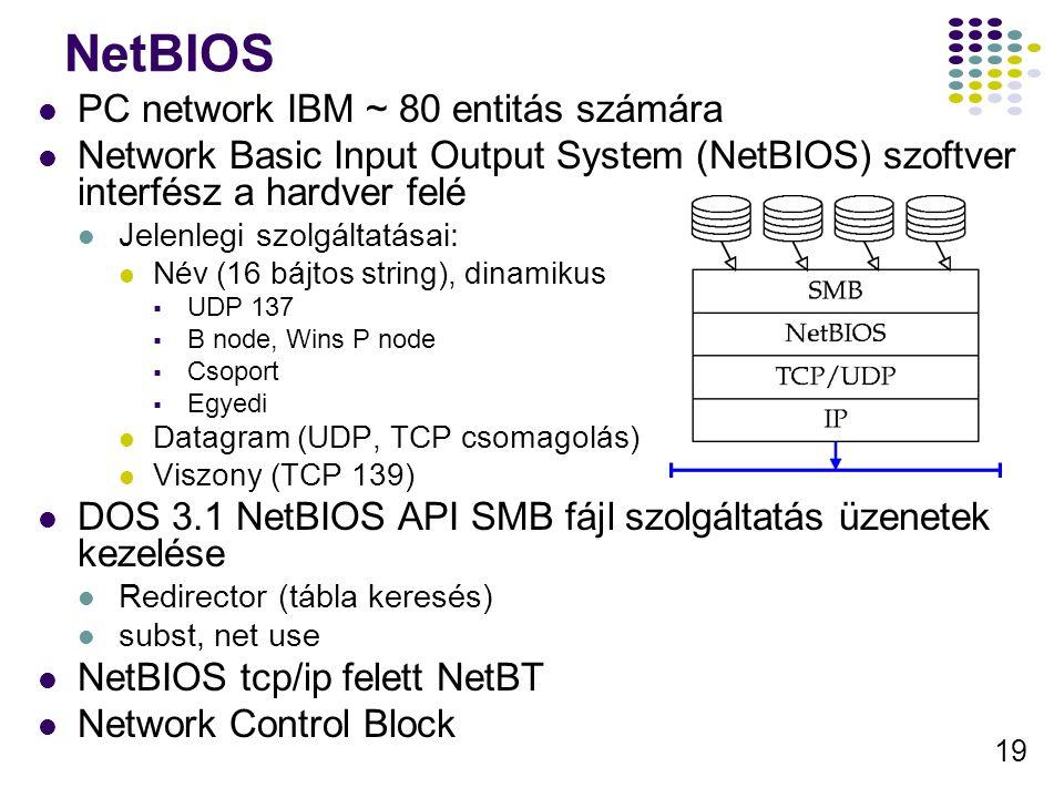NetBIOS PC network IBM ~ 80 entitás számára