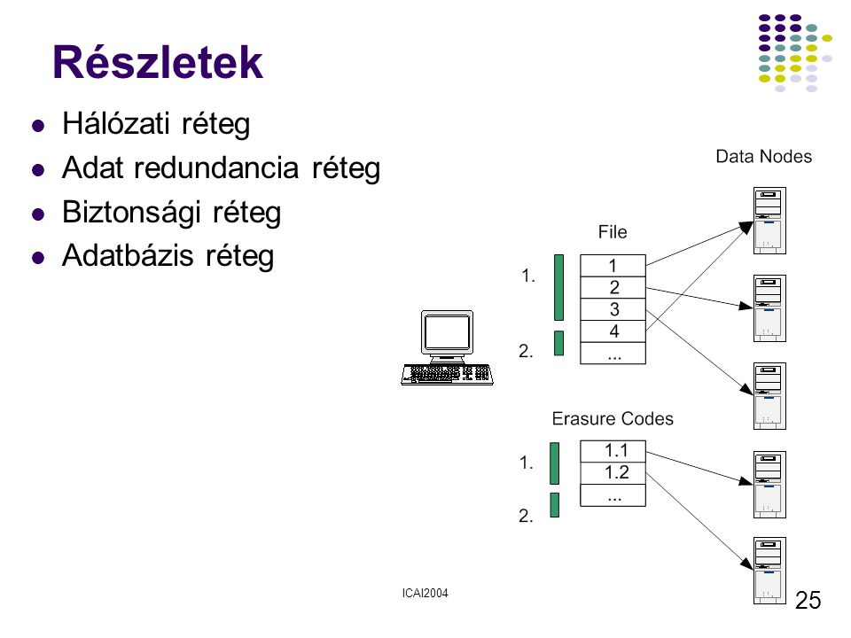 Részletek Hálózati réteg Adat redundancia réteg Biztonsági réteg