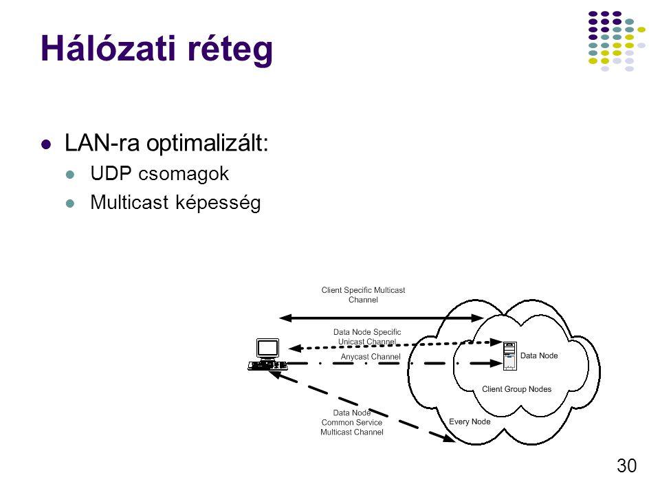 Hálózati réteg LAN-ra optimalizált: UDP csomagok Multicast képesség