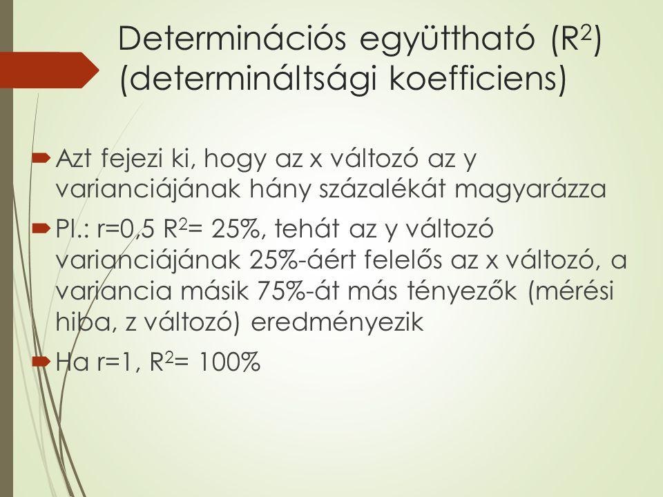 Determinációs együttható (R2) (determináltsági koefficiens)