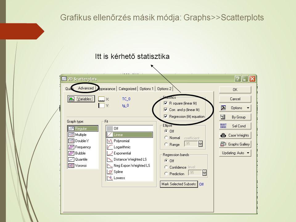 Grafikus ellenőrzés másik módja: Graphs>>Scatterplots
