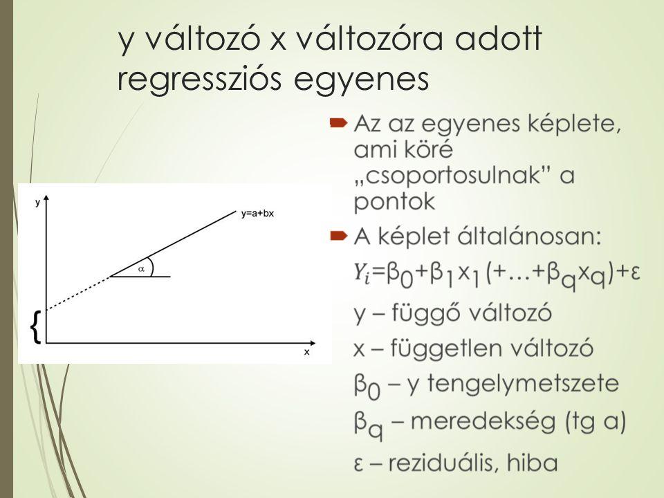 y változó x változóra adott regressziós egyenes