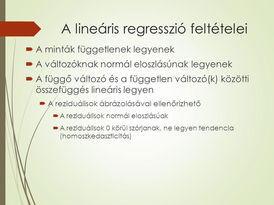 A lineáris regresszió feltételei