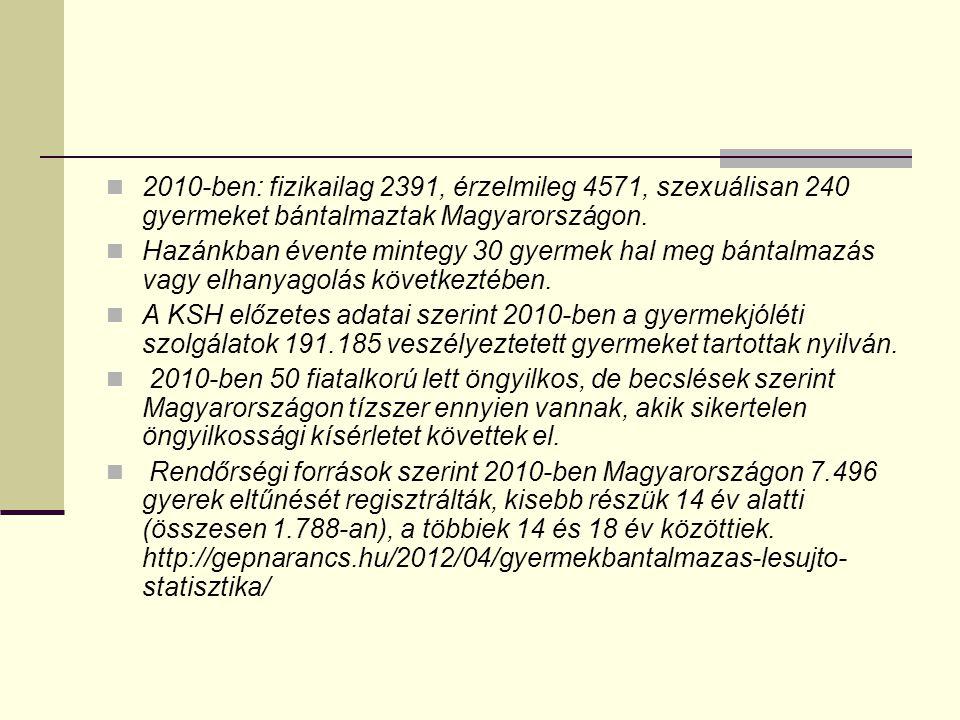 2010-ben: fizikailag 2391, érzelmileg 4571, szexuálisan 240 gyermeket bántalmaztak Magyarországon.