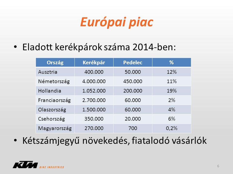 Európai piac Eladott kerékpárok száma 2014-ben: