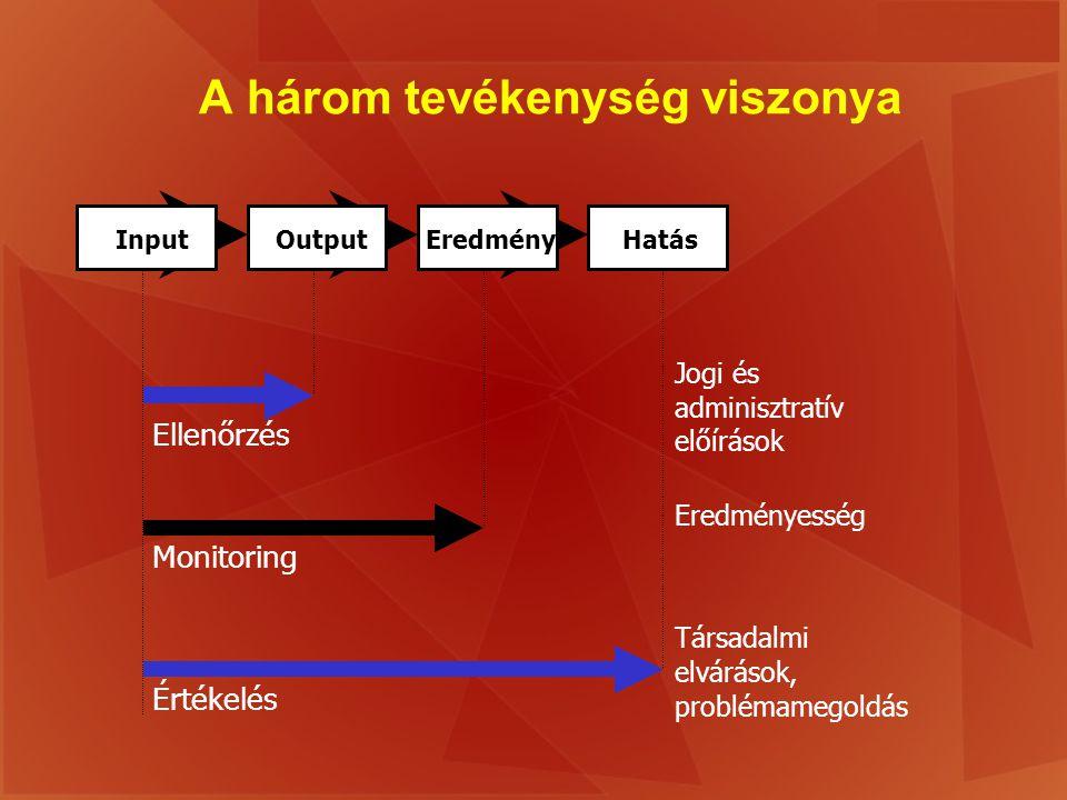A három tevékenység viszonya