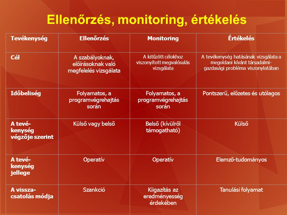Ellenőrzés, monitoring, értékelés
