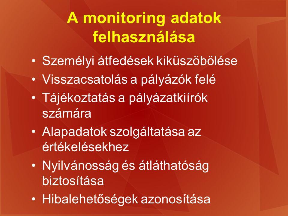 A monitoring adatok felhasználása