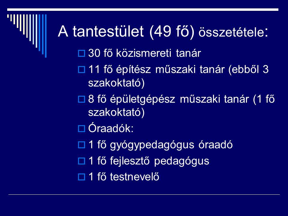 A tantestület (49 fő) összetétele: