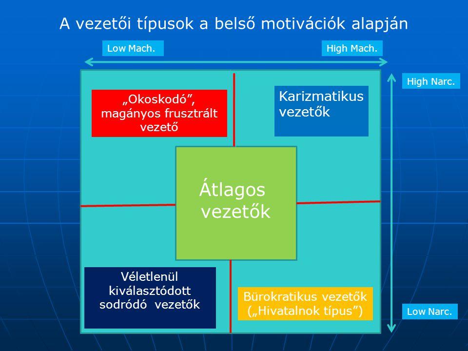 Átlagos vezetők A vezetői típusok a belső motivációk alapján