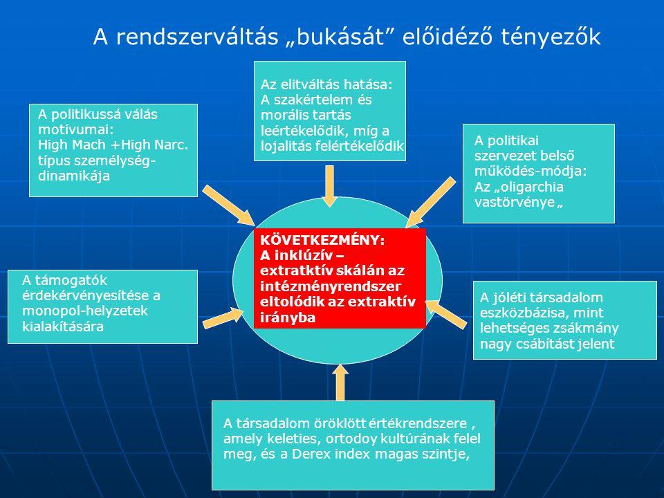 """A rendszerváltás """"bukását előidéző tényezők"""