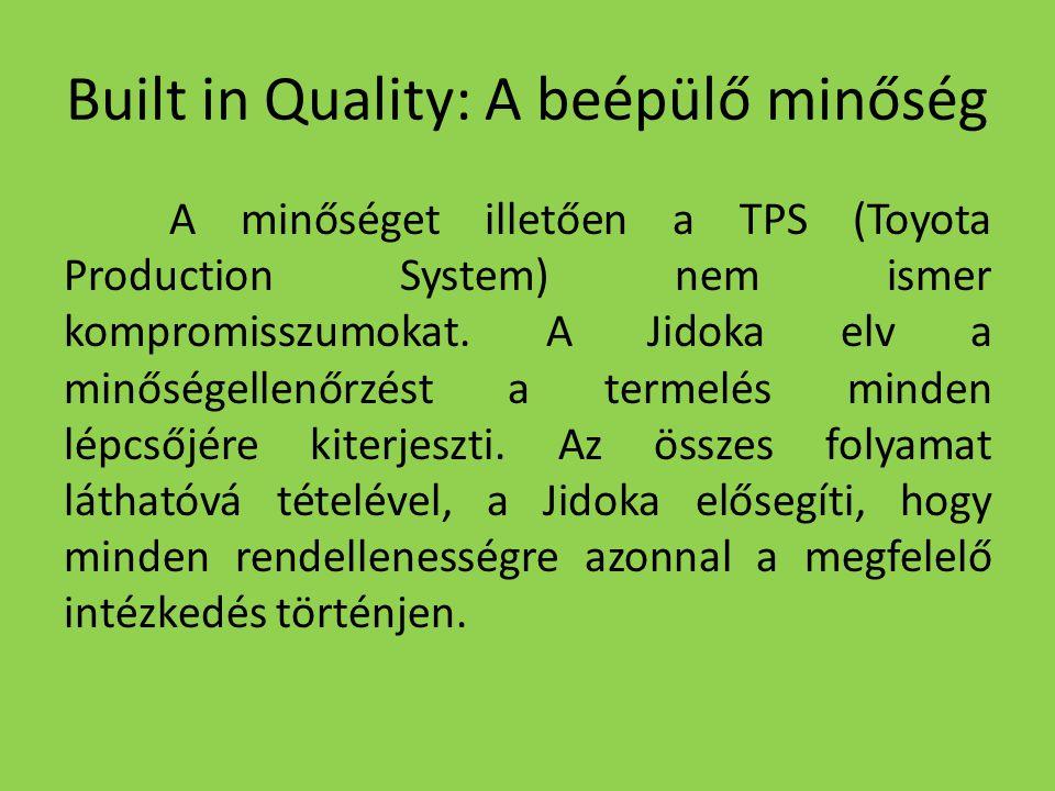 Built in Quality: A beépülő minőség