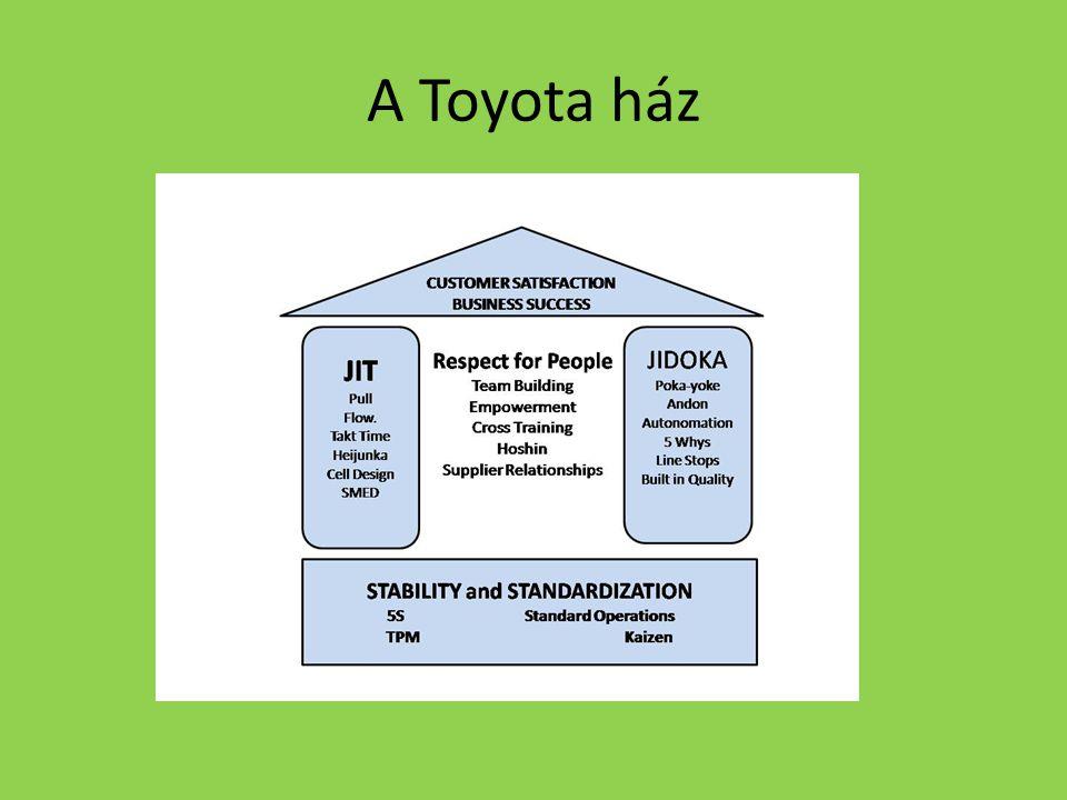 A Toyota ház