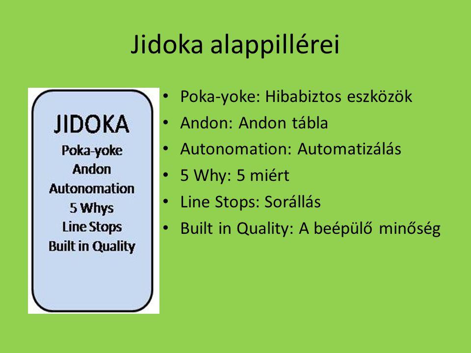 Jidoka alappillérei Poka-yoke: Hibabiztos eszközök Andon: Andon tábla