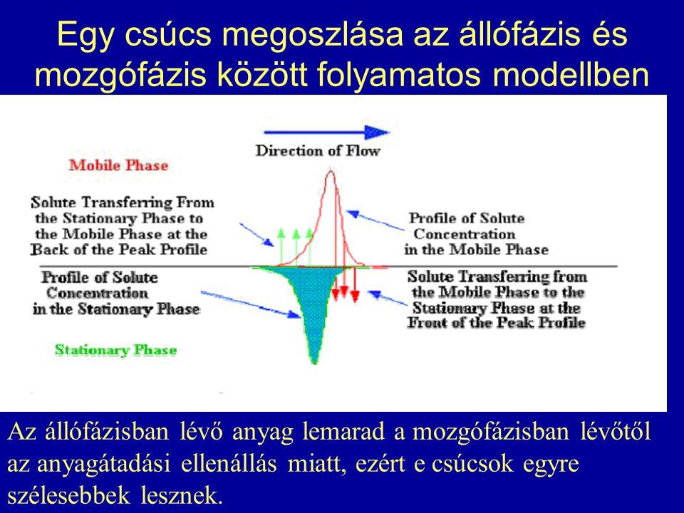 Egy csúcs megoszlása az állófázis és mozgófázis között folyamatos modellben
