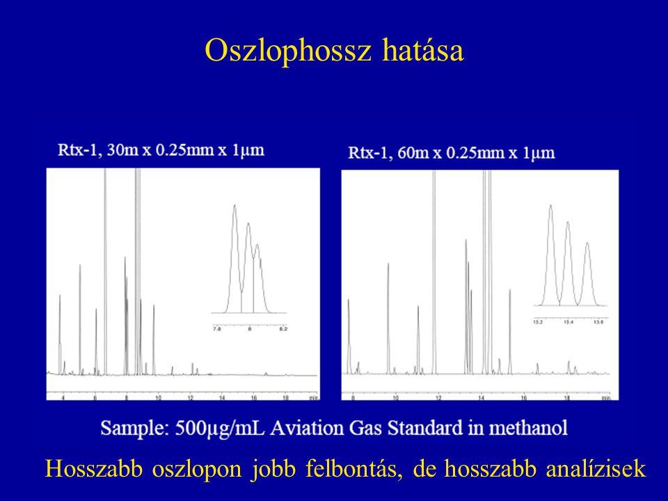 Oszlophossz hatása Hosszabb oszlopon jobb felbontás, de hosszabb analízisek