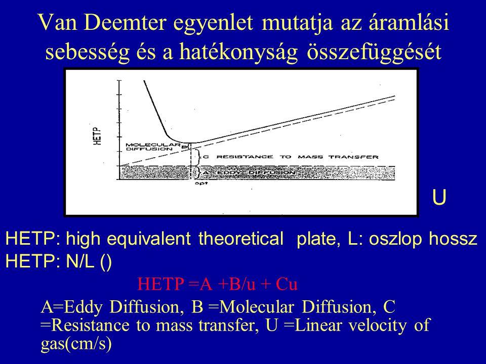 Van Deemter egyenlet mutatja az áramlási sebesség és a hatékonyság összefüggését