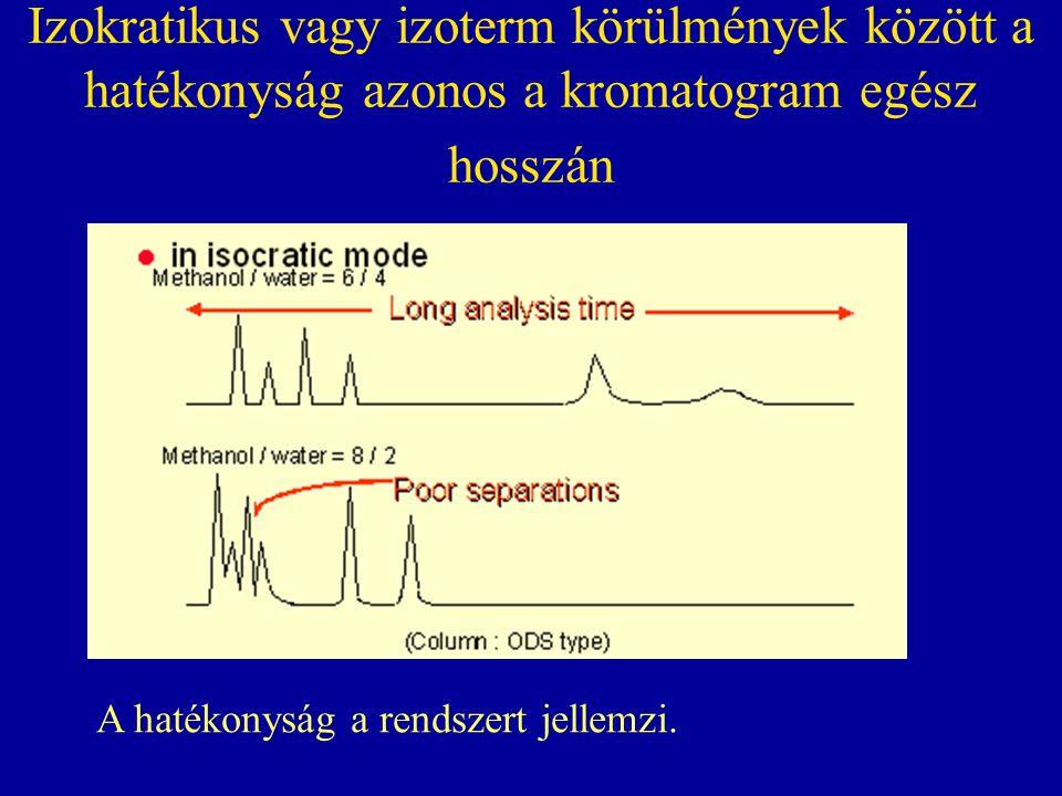 Izokratikus vagy izoterm körülmények között a hatékonyság azonos a kromatogram egész hosszán