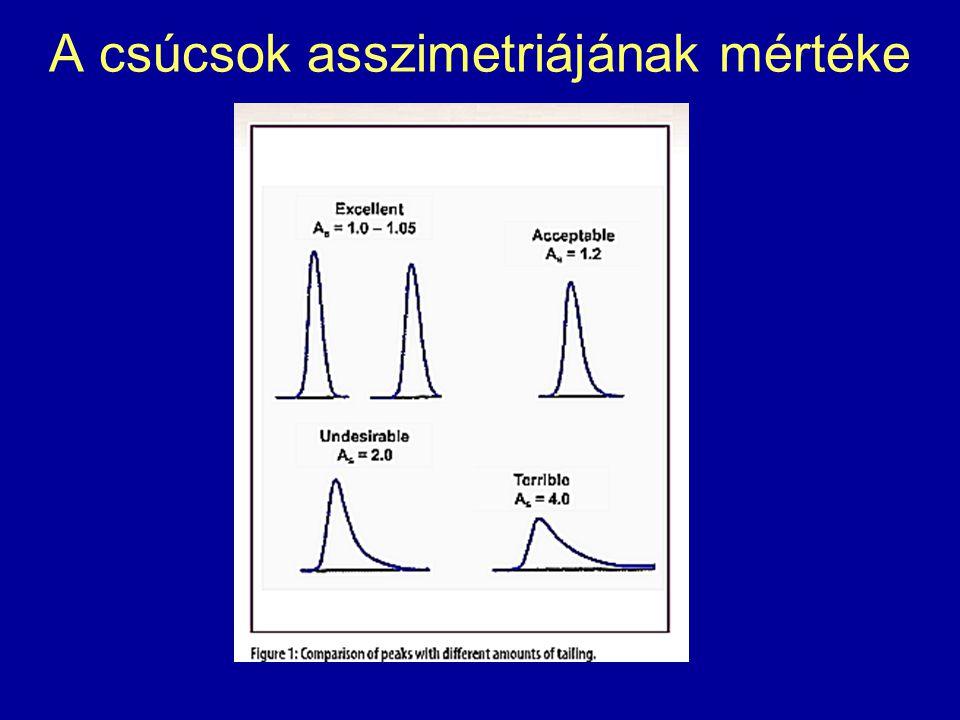 A csúcsok asszimetriájának mértéke