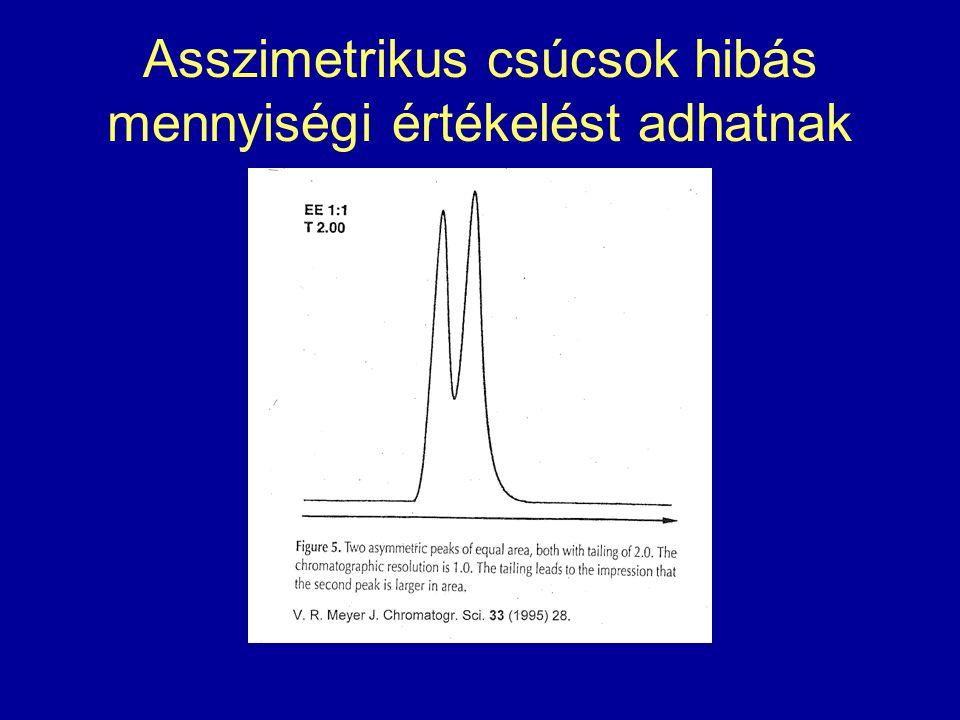 Asszimetrikus csúcsok hibás mennyiségi értékelést adhatnak