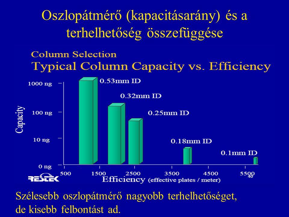 Oszlopátmérő (kapacitásarány) és a terhelhetőség összefüggése