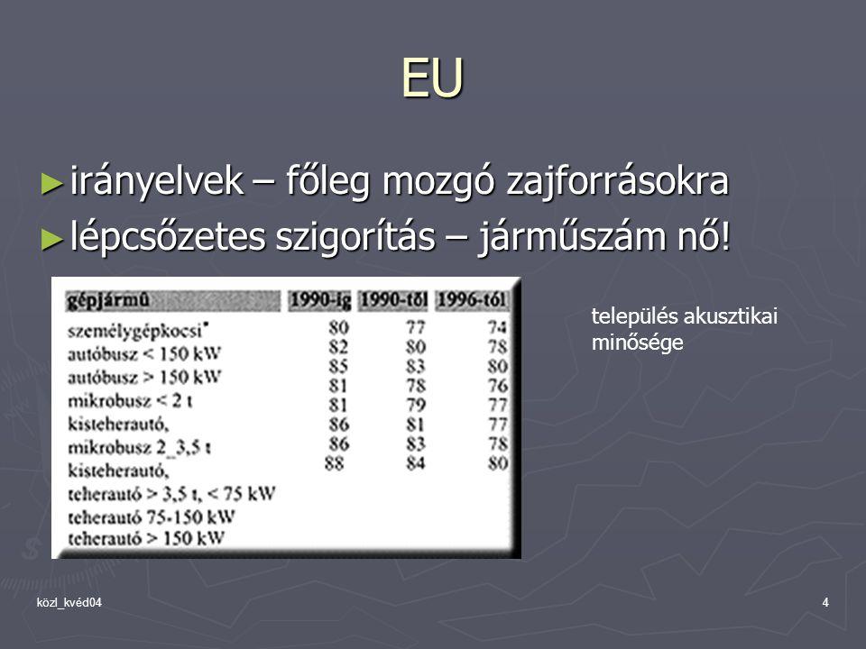 EU irányelvek – főleg mozgó zajforrásokra