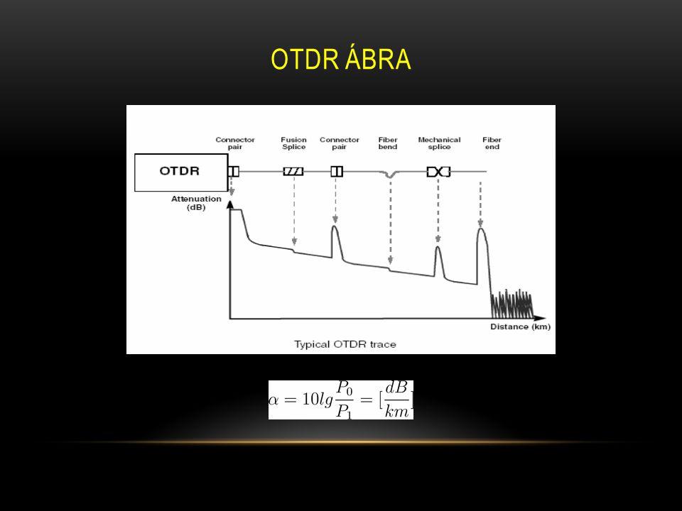 OTDr ábra