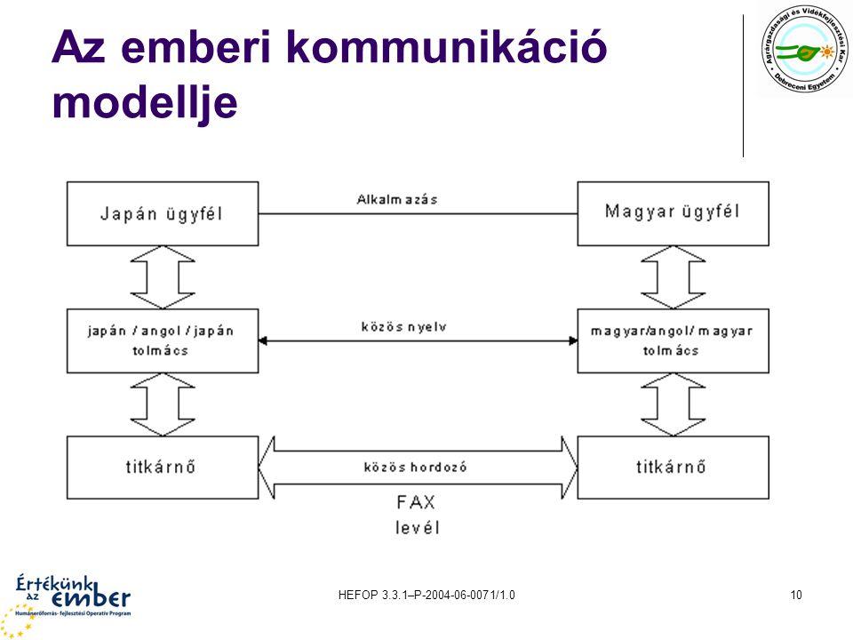 Az emberi kommunikáció modellje