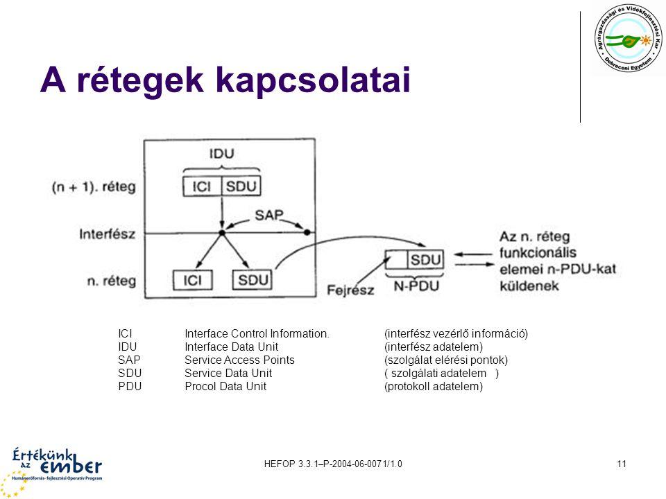 A rétegek kapcsolatai ICI Interface Control Information. (interfész vezérlő információ) IDU Interface Data Unit (interfész adatelem)