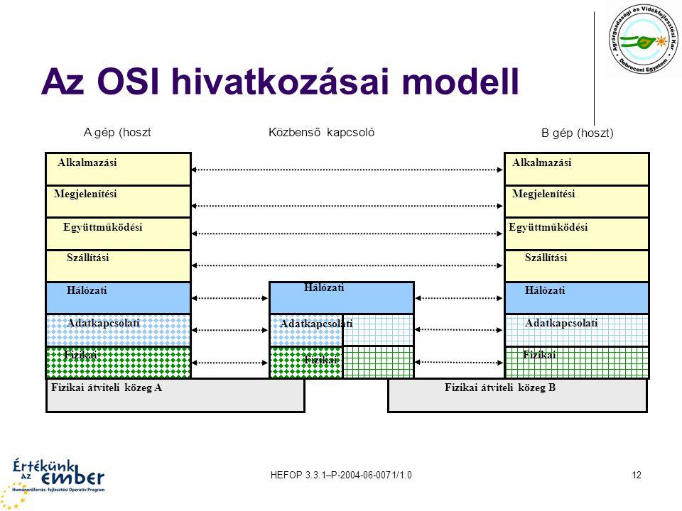 Az OSI hivatkozásai modell