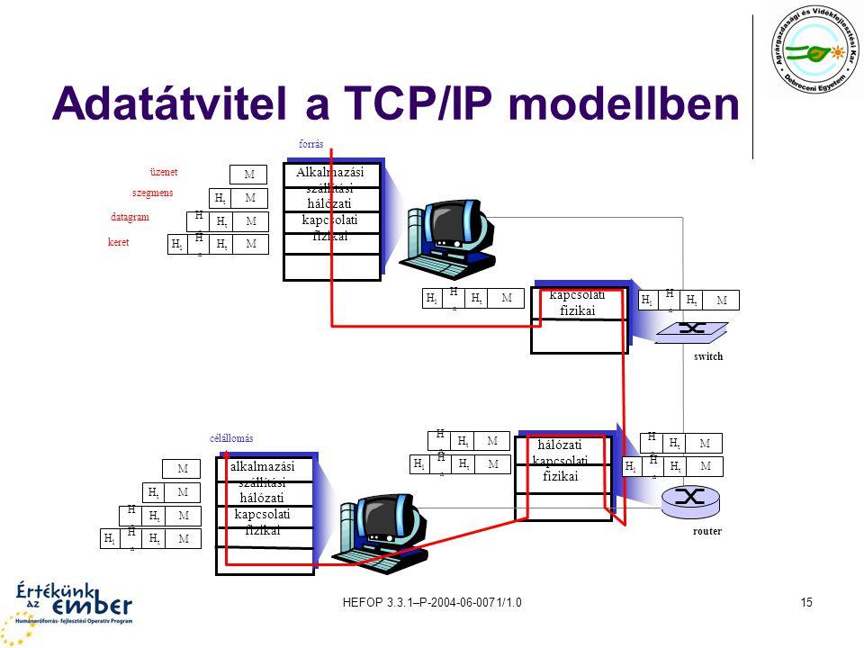 Adatátvitel a TCP/IP modellben