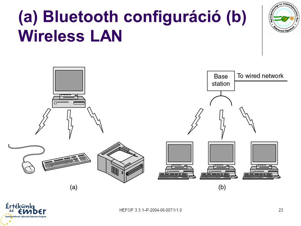 (a) Bluetooth configuráció (b) Wireless LAN